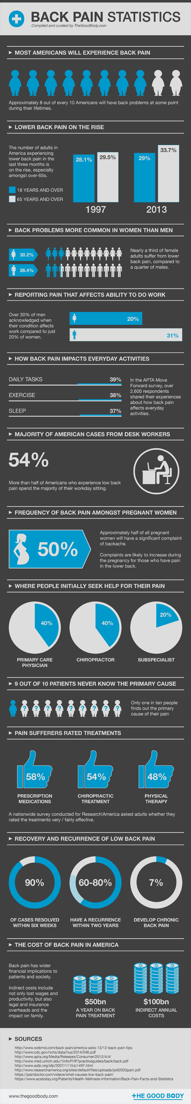 back-pain-statistics-infographic (1)